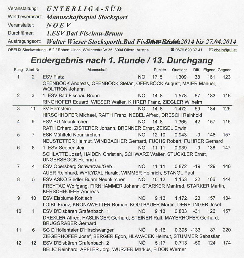 Unerliga Süd 2014 Vorrunde 2014 1