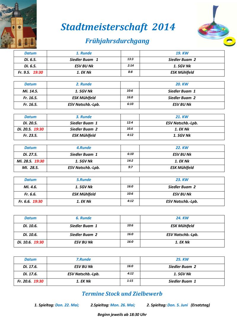 Ergebnisse NK Stadtmeisterschaft Frühjahr 2014