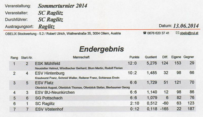 Sommerturnier SC Raglitz 2014 1