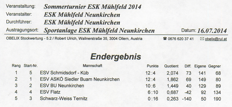 ESK Mühlfeld Ergebnis1