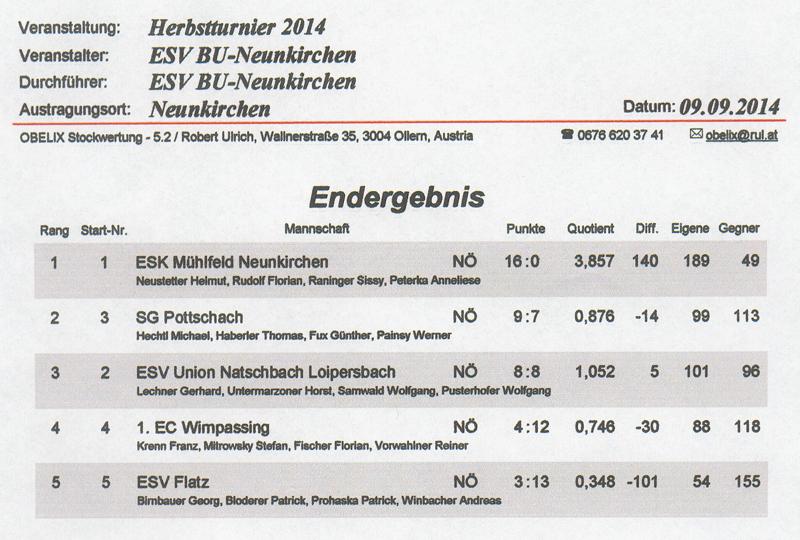 1. Herbstturnier Ergebnis 2014 1