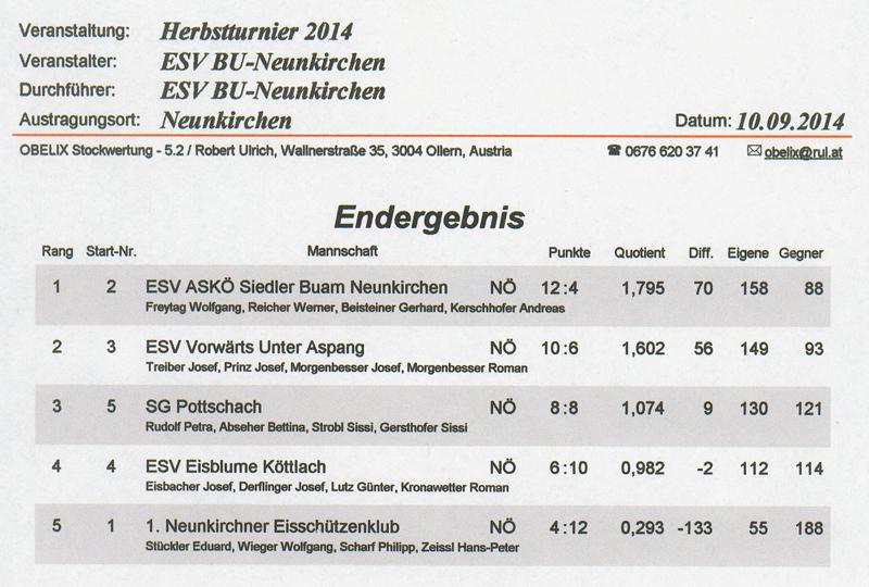 2. Herbstturnier Ergebnis 2014 1