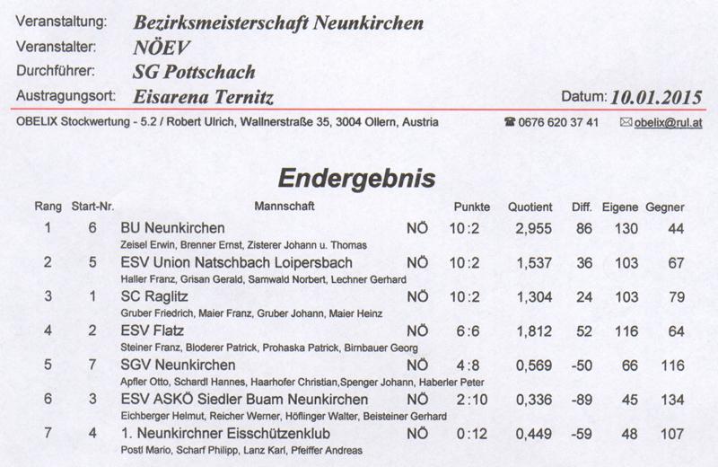 Bezirk Winter 2015 Ergebnis 1