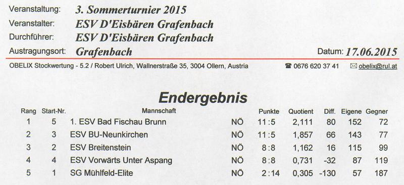 ESV D'Eisbären Grafenbach 2015 Ergebnis