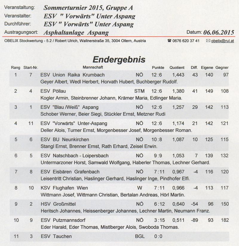 ESV Vorwärts Unter Aspang 2015 Ergebnis