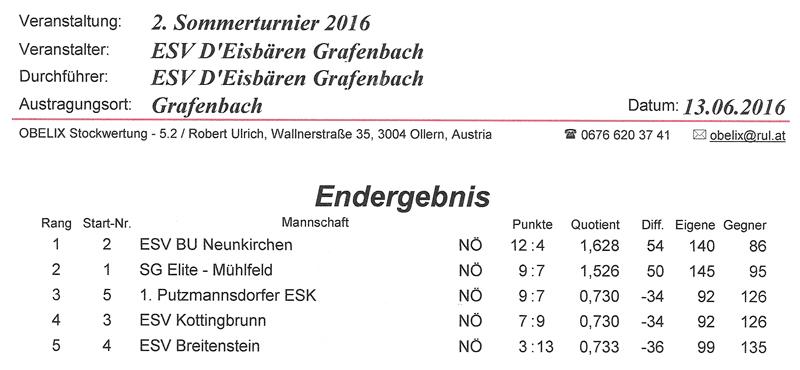 ESV D'Eisbären Grafenbach 2016 Ergebnis