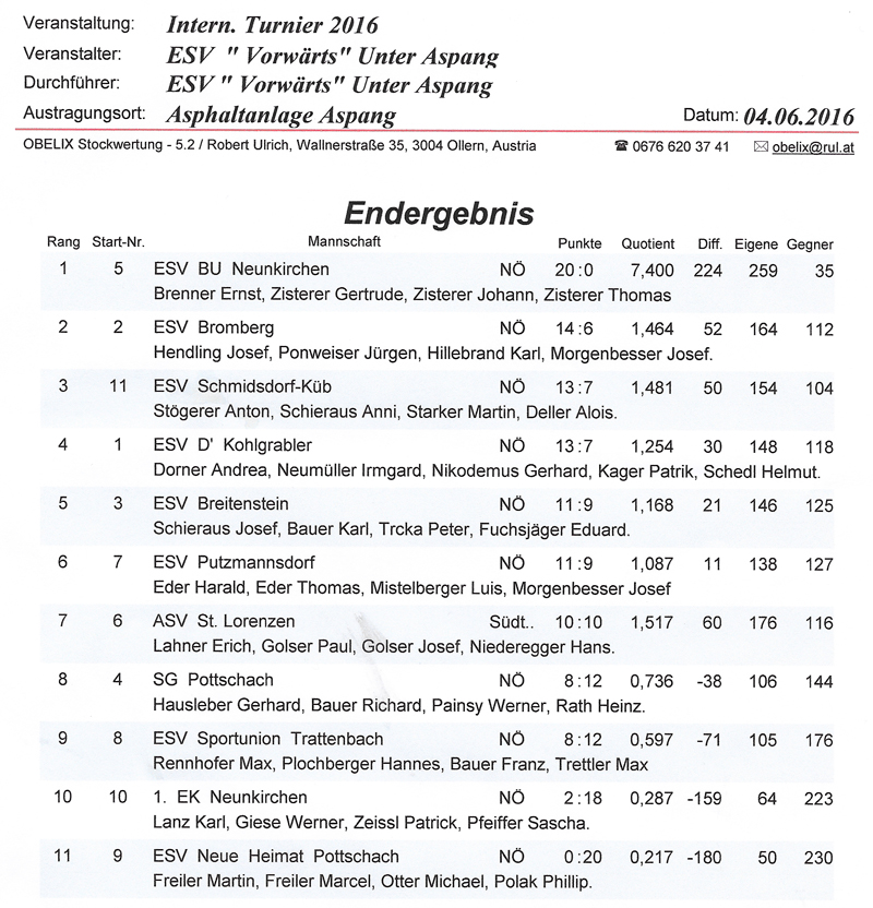 ESV Vorwärts Unter Aspang 2016 Ergebnis 1