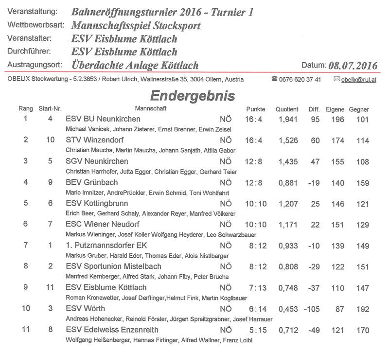 ESV Eisblume Köttlach 2016 Ergebnis