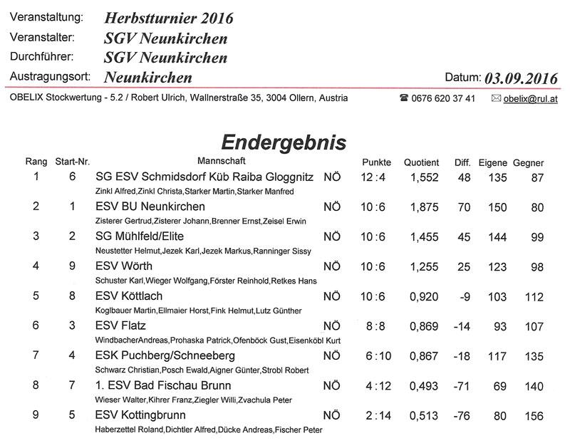 1. Neunkirchner SGV 2016 Ergebnis 1
