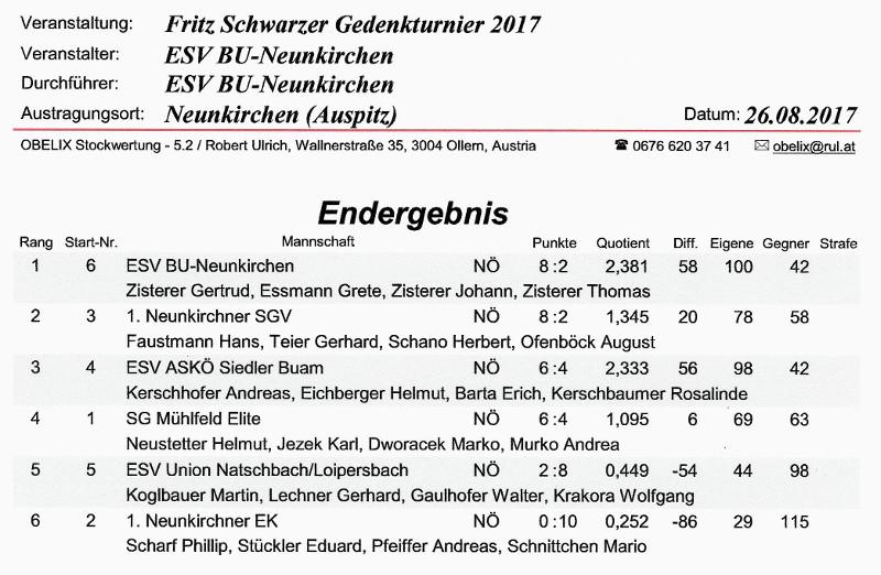 Fritz Schwarzer Gedenkturnier 2017 Egebnis 1