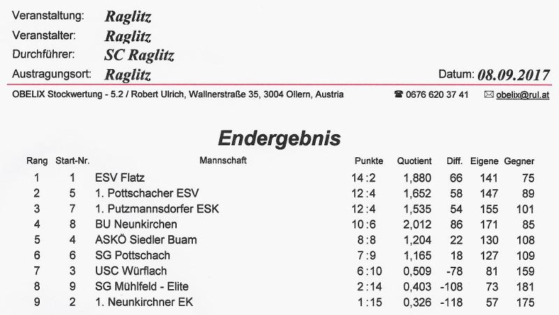 SC Raglitz Ergebnis 1